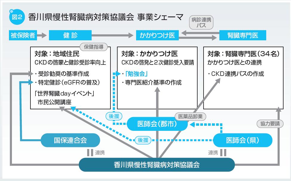 香川県慢性腎臓病対策協議会 事業シェーマ