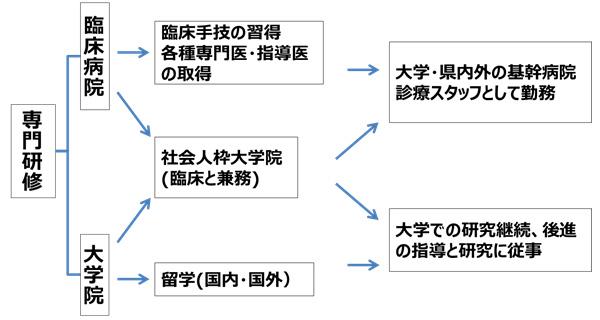研究者への道